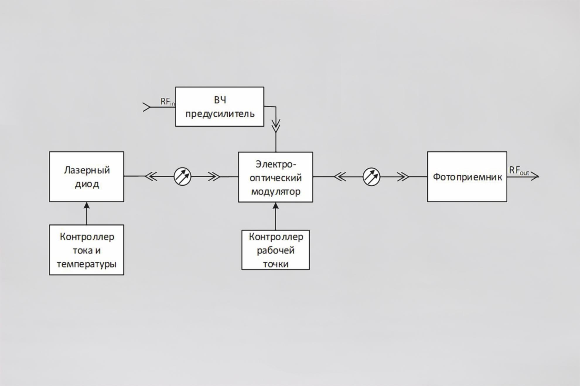 Тракты передачи аналоговых сигналов